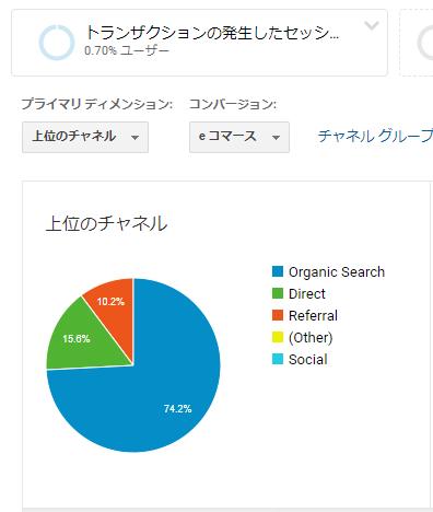 ECサイトのトランザクションの74%がOrganic Search